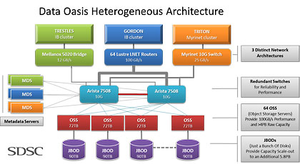 Data Oasis Heterogeneous Architecture