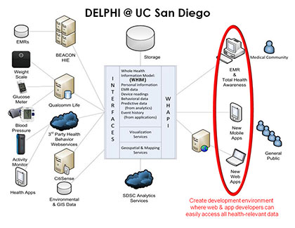 Structure of the DELPHI e-platform at UC San Diego. Image: DELPHI Group
