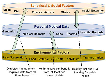 The DELPHI resource will allow apps designers to integrate real-time, population-scale health data from the personal, behavioral and social as well as environmental spheres in order to put the individual in the broadest possible context -- and to improve care such as diabetes management, which requires information from all three layers of data. Image: DELPHI Group
